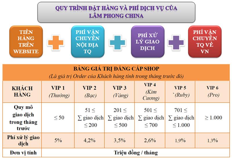 Quy_trinh_dat_hang